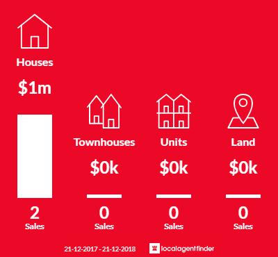 Average sales prices and volume of sales in Dixons Creek, VIC 3775