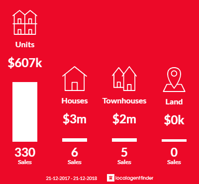Average sales prices and volume of sales in Docklands, VIC 3008