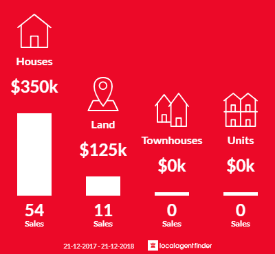 Average sales prices and volume of sales in Dodges Ferry, TAS 7173