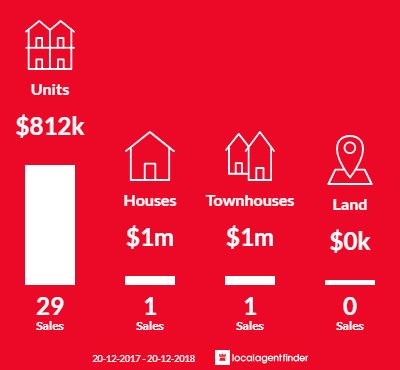 Average sales prices and volume of sales in Dolls Point, NSW 2219