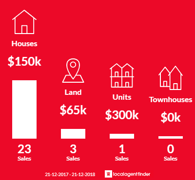 Average sales prices and volume of sales in Donald, VIC 3480