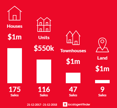 Average sales prices and volume of sales in Doncaster, VIC 3108