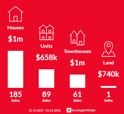 Average sales prices and volume of sales in Doncaster East, VIC 3109