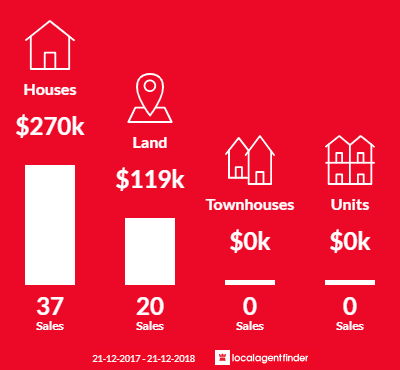 Average sales prices and volume of sales in Donnybrook, WA 6239