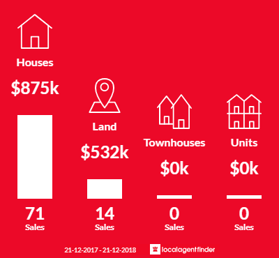 Average sales prices and volume of sales in Doonan, QLD 4562
