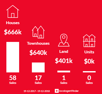 Average sales prices and volume of sales in Doonside, NSW 2767