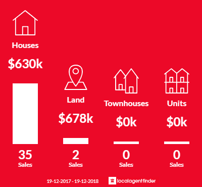 Average sales prices and volume of sales in Dora Creek, NSW 2264