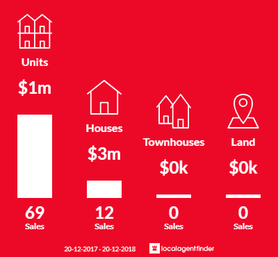Average sales prices and volume of sales in Double Bay, NSW 2028