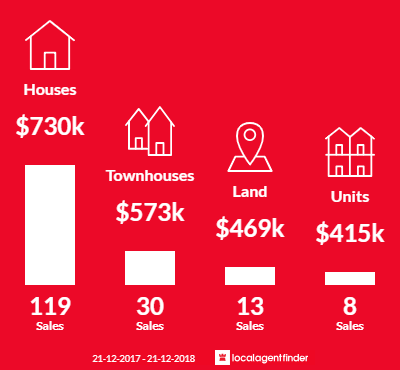 Average sales prices and volume of sales in Doubleview, WA 6018