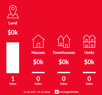 Average sales prices and volume of sales in Douglas River, TAS 7215