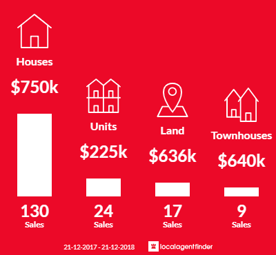 Average sales prices and volume of sales in Dromana, VIC 3936