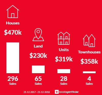Average sales prices and volume of sales in Drouin, VIC 3818