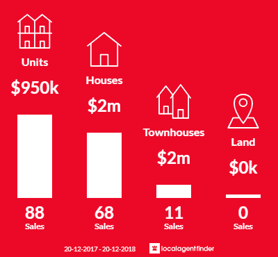 Average sales prices and volume of sales in Drummoyne, NSW 2047
