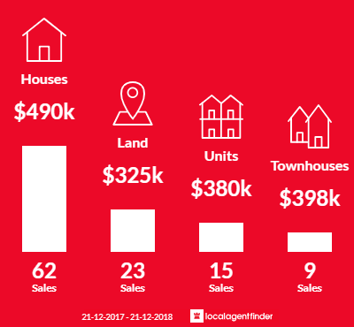 Average sales prices and volume of sales in Drysdale, VIC 3222