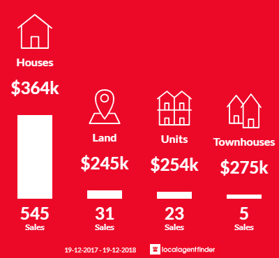 Average sales prices and volume of sales in Dubbo, NSW 2830