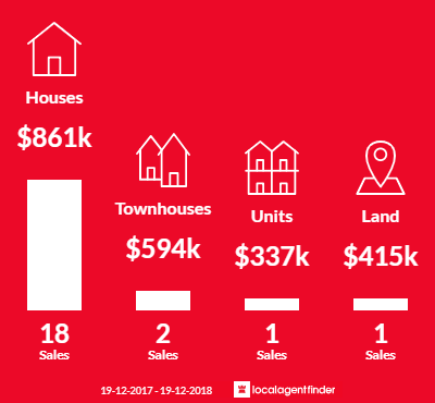 Average sales prices and volume of sales in Dudley, NSW 2290