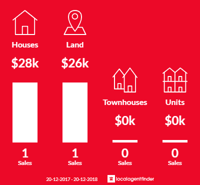 Average sales prices and volume of sales in Dulacca, QLD 4425