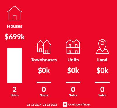 Average sales prices and volume of sales in Dulcot, TAS 7025