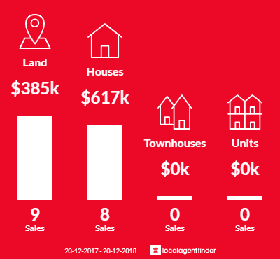 Average sales prices and volume of sales in Dulong, QLD 4560