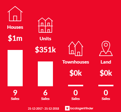 Average sales prices and volume of sales in Dulwich, SA 5065