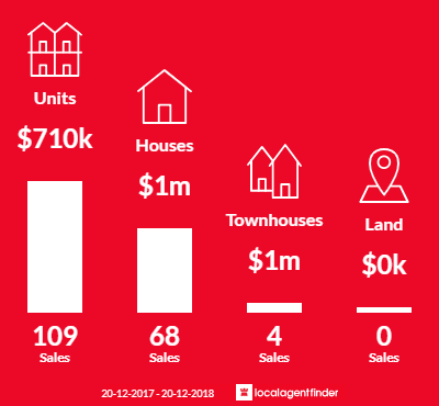 Average sales prices and volume of sales in Dulwich Hill, NSW 2203