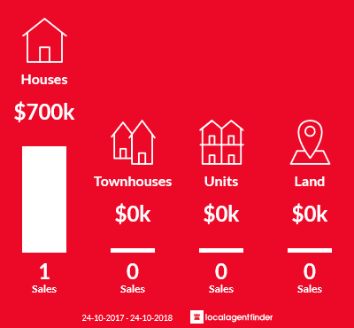 Average sales prices and volume of sales in Dunmore, NSW 2529