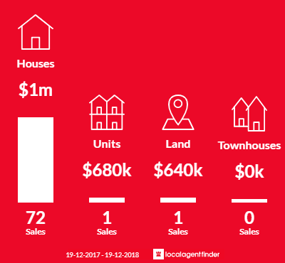 Average sales prices and volume of sales in Dural, NSW 2158