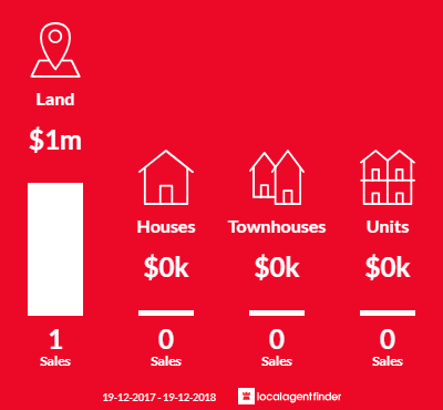 Average sales prices and volume of sales in Duranbah, NSW 2487