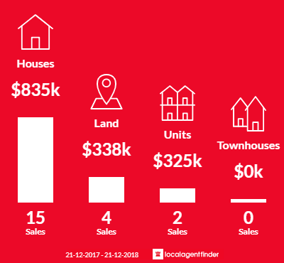 Average sales prices and volume of sales in Dynnyrne, TAS 7005