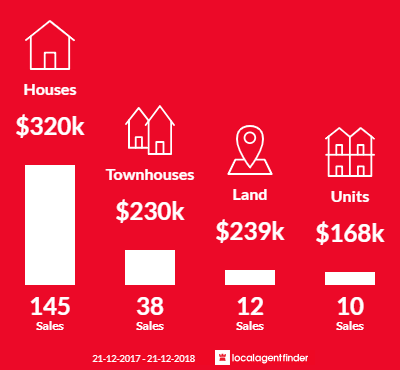 Average sales prices and volume of sales in Eagleby, QLD 4207