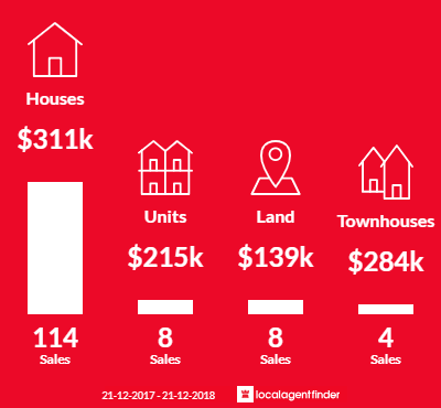 Average sales prices and volume of sales in Eaglehawk, VIC 3556