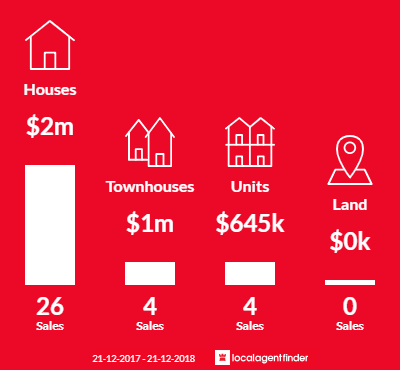 Average sales prices and volume of sales in Eaglemont, VIC 3084