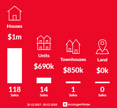 Average sales prices and volume of sales in Earlwood, NSW 2206