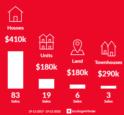 Average sales prices and volume of sales in East Albury, NSW 2640