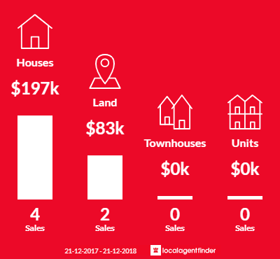 Average sales prices and volume of sales in East Bairnsdale, VIC 3875