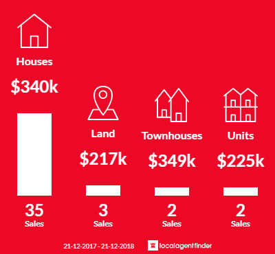 Average sales prices and volume of sales in East Bendigo, VIC 3550