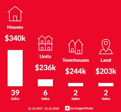 Average sales prices and volume of sales in East Bunbury, WA 6230