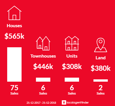Average sales prices and volume of sales in East Geelong, VIC 3219