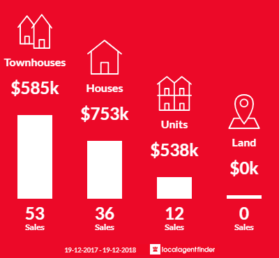 Average sales prices and volume of sales in East Gosford, NSW 2250