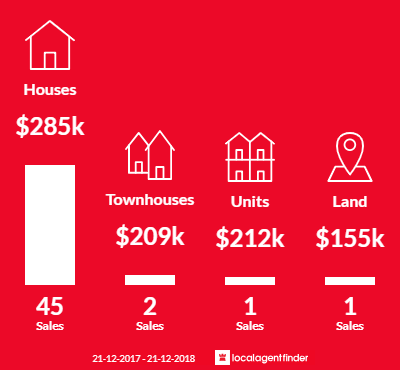 Average sales prices and volume of sales in East Ipswich, QLD 4305