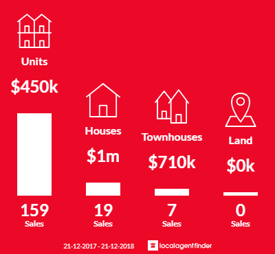 Average sales prices and volume of sales in East Perth, WA 6004
