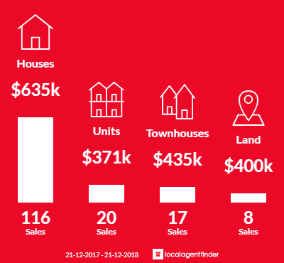 Average sales prices and volume of sales in East Victoria Park, WA 6101