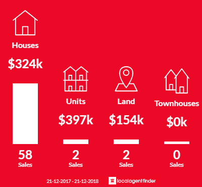 Average sales prices and volume of sales in Eastern Heights, QLD 4305