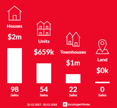 Average sales prices and volume of sales in Eastwood, NSW 2122