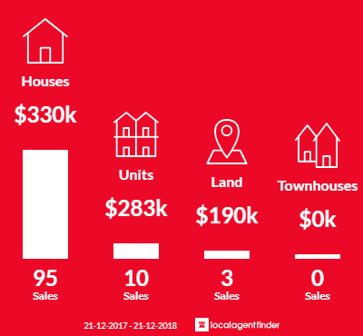 Average sales prices and volume of sales in Eaton, WA 6232