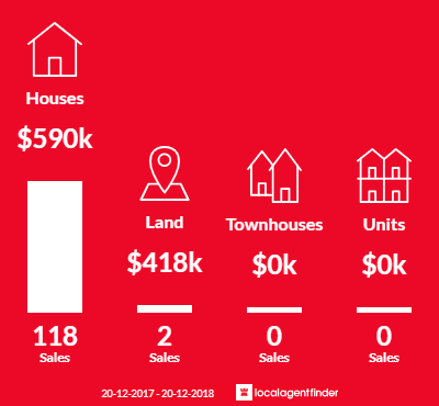 Average sales prices and volume of sales in Eatons Hill, QLD 4037
