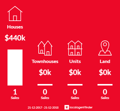 Average sales prices and volume of sales in Ecklin South, VIC 3265