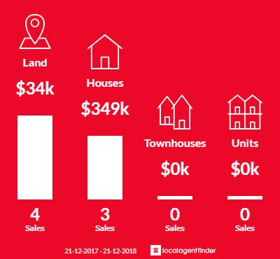 Average sales prices and volume of sales in Eddington, VIC 3472