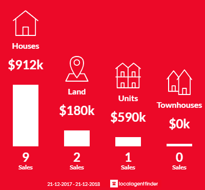 Average sales prices and volume of sales in Eden Park, VIC 3757