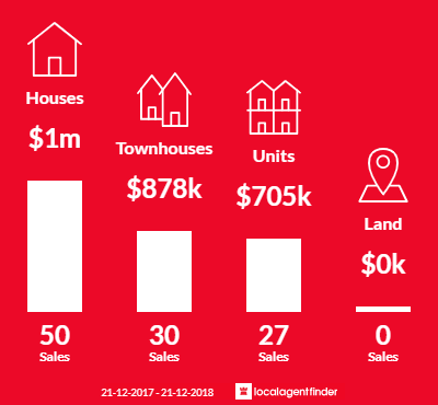 Average sales prices and volume of sales in Edithvale, VIC 3196